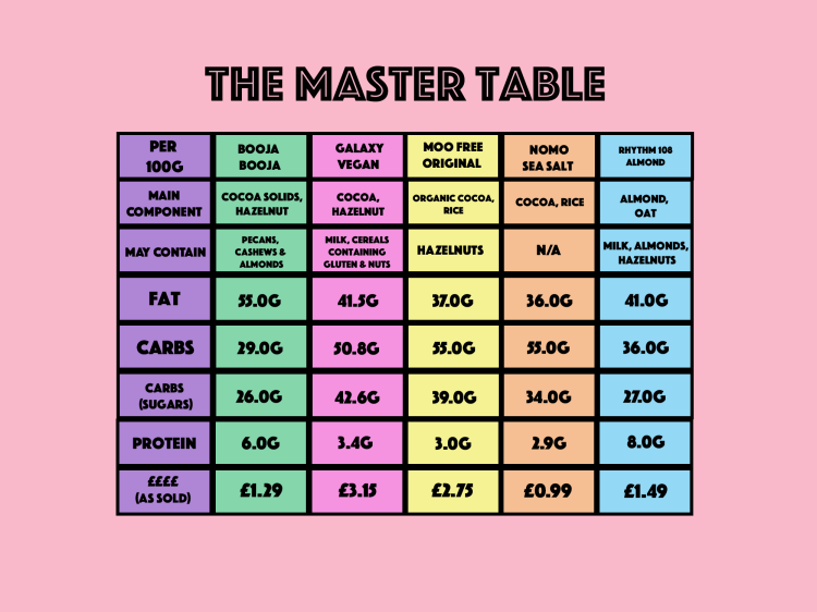 Master table-Recovered chocolate